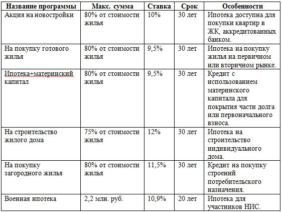 Рефинансирование кредита в сбербанке калькулятор