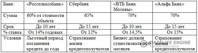 кредит под залог спецтехники в москве