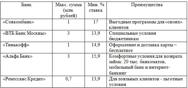Совкомбанк кредит под залог автомобиля условия в омске