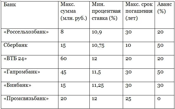 потребительский кредит заявка во все банки