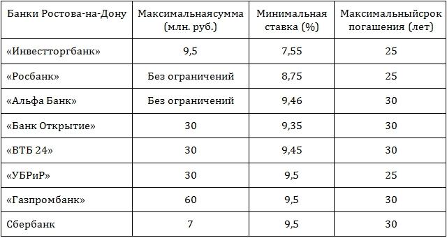 Путинская амнистия по кредитам