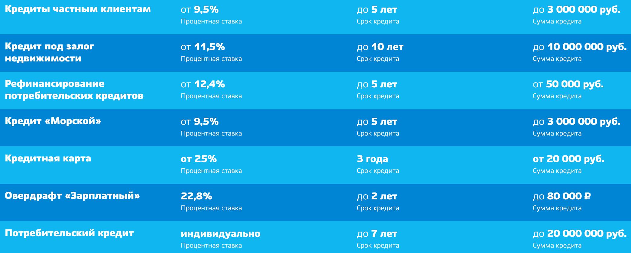 Кубань кредит банк проценты